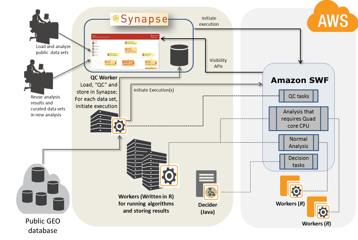 Synapse and Amazon SWF architecture