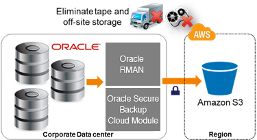 Amazon.com - Oracle Backup