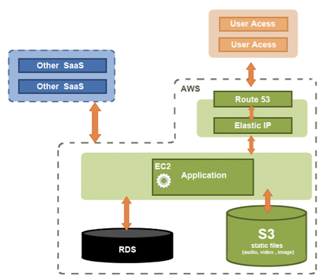Ionatec architecture with AWS