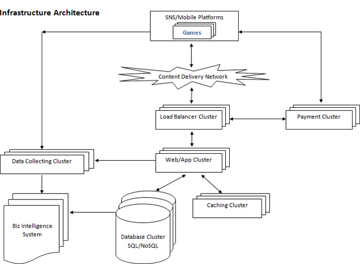 FunPlus architecture diagram