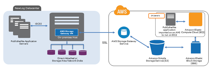 NEWLOG Disaster Recovery Solution with the AWS Gateway