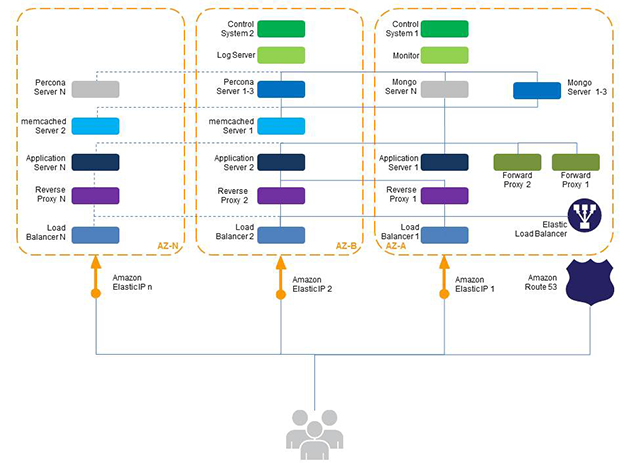 Orange Digital Architecture Diagram