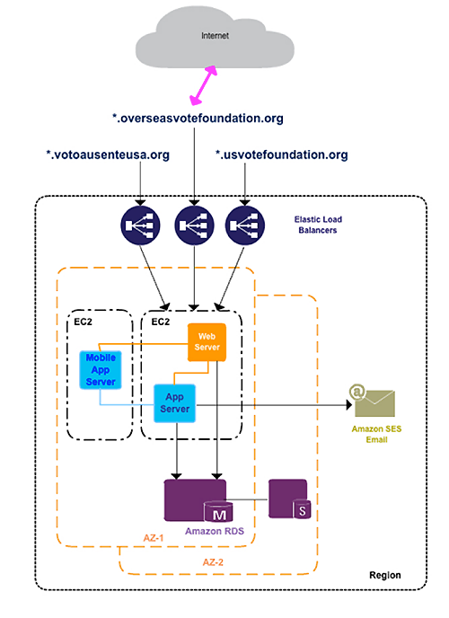 Oversease Vote Foundation Diagram