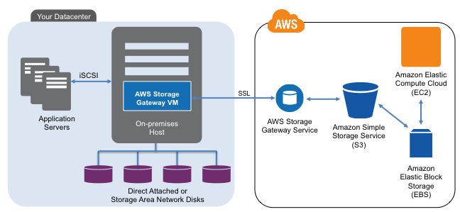 Captura de tela do AWS Storage Gateway