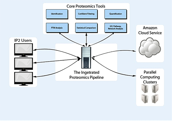 Integrated Proteomics Applications architecture diagram