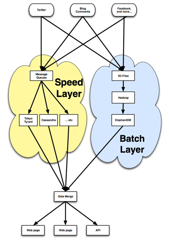 BackType architecture diagram