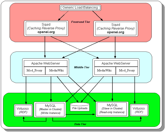 OpenEI.org architecture diagram