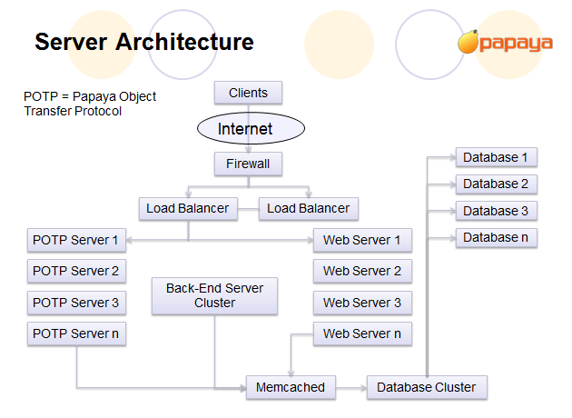 Papaya Mobile architecture diagram