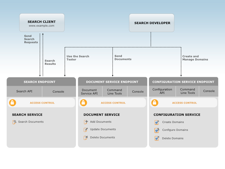 Architecture d'Amazon CloudSearch.