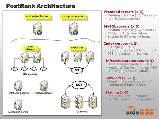 PostRank Architecture Diagram