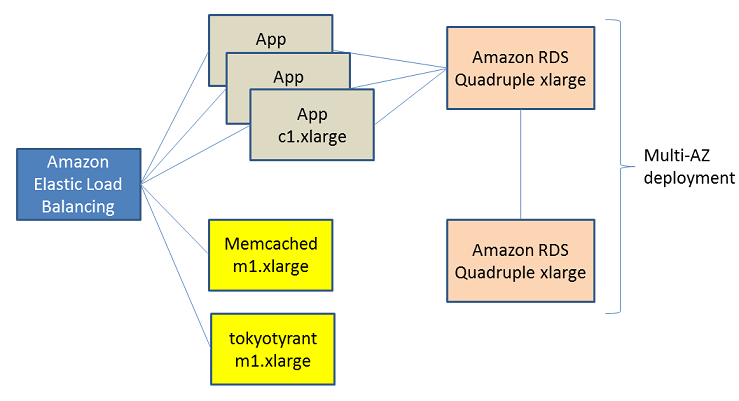 gumi Inc. architecture diagram