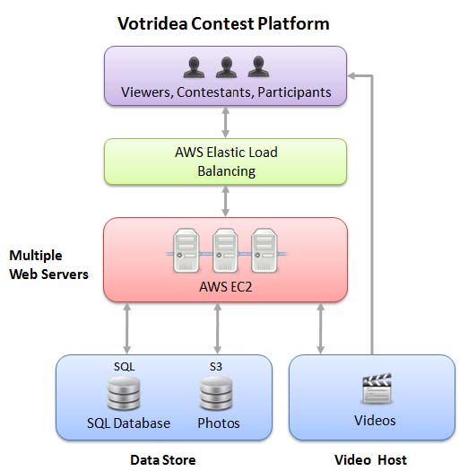 Votridea Contest Platform architecture diagram