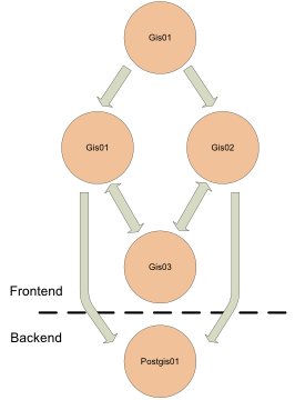 Sadiel architecture diagram