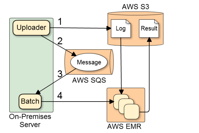 So-net architecture diagram