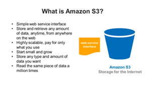 Watch: Getting Started with<br>Amazon S3