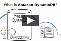 Amazon DynamoDB – NoSQL