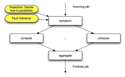 Fraunhofer ITWM workflow diagram