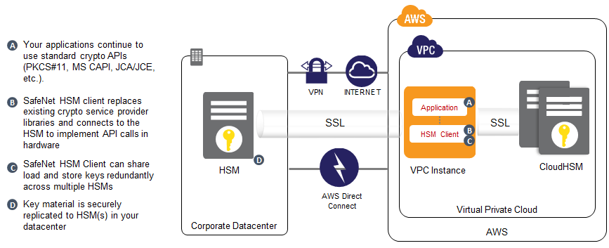 CloudHSM with On Premise HSM Diagram